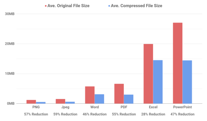 Reduction Level By File Type Chart